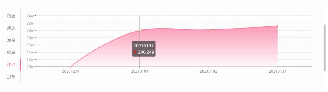 从数据看王冰冰的流量密码,仅用10小时14分刷新B站百万涨粉最快纪录