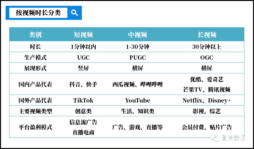 鸟哥笔记,行业动态,Vinky,长视频,视频直播,中视频,短视频,行业动态